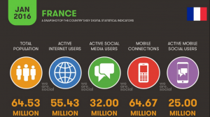 chiffres-internet-france-2016-etude-internautes