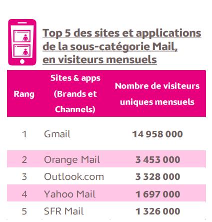 tableau usage application mail médiamétrie Teleperformance Academy