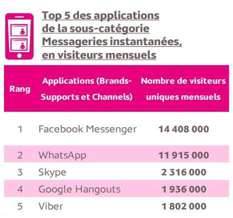 tableau usage application messagerie instantanées Teleperformance Academy