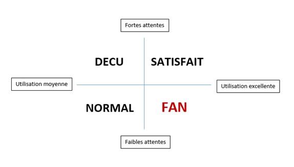 Tableau client fan
